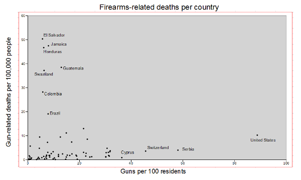 Firearms-related deaths