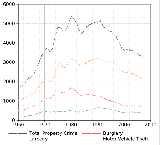 Property Crime 1960-2010