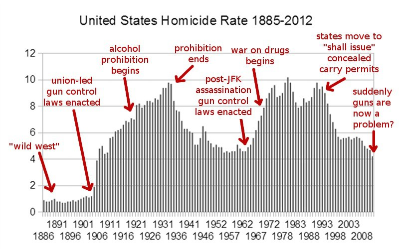 US Homicide Rate